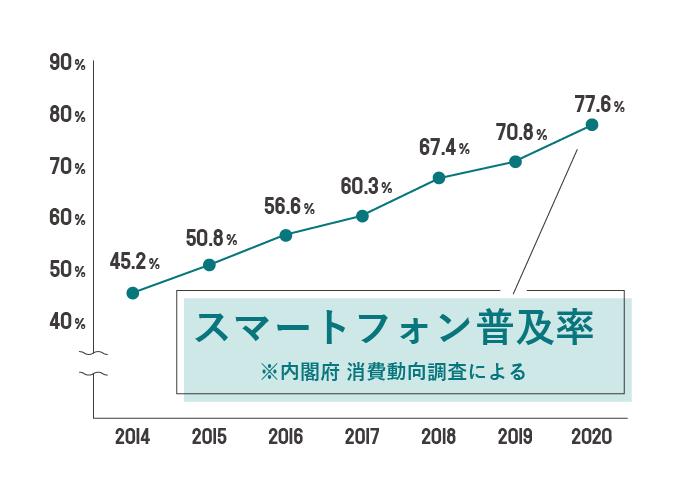 スマートフォンの普及率グラフ