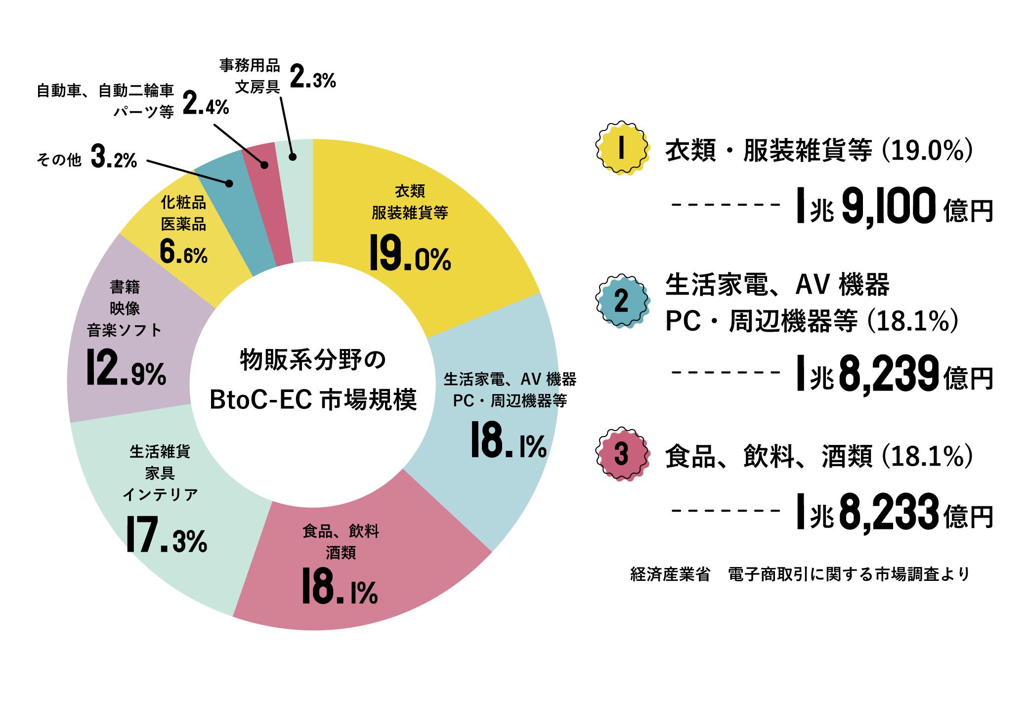 物販系分野のBtoC-EC市場規模