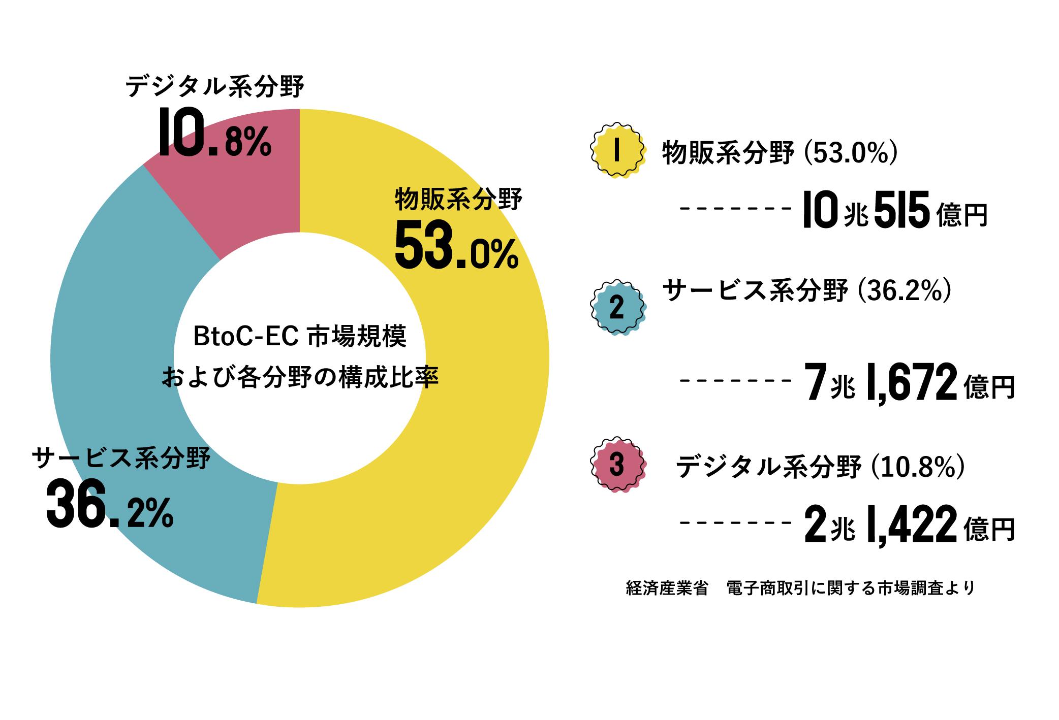 BtoC-ECの市場規模および各分野の構成比率