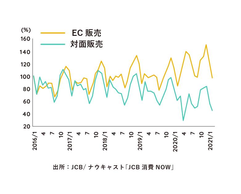 国内EC市場売上高推移グラフ