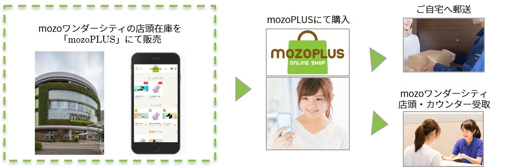 mozoPLUS(モゾプラス)利用方法
