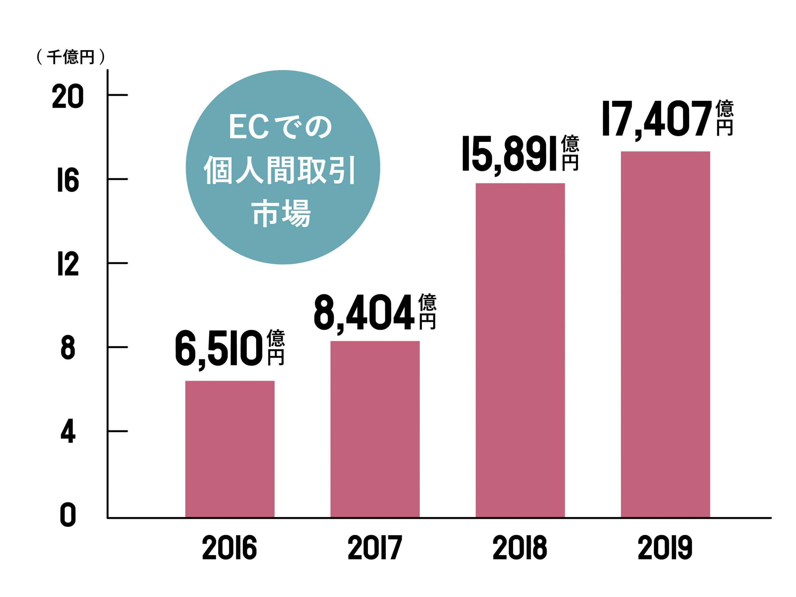ECでの個人間取引市場(グラフ)